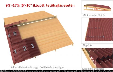 fenyőker fatelep fenyő fűrészáru fakereskedés tüzép termékek onduline base classic bitumenes hullámlemez minőség tető tetőfedés könnyű felrakási útmutató